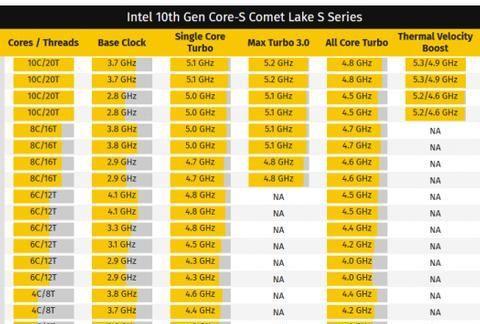 英特尔有望本月底公布Comet Lake-S桌面端处理器