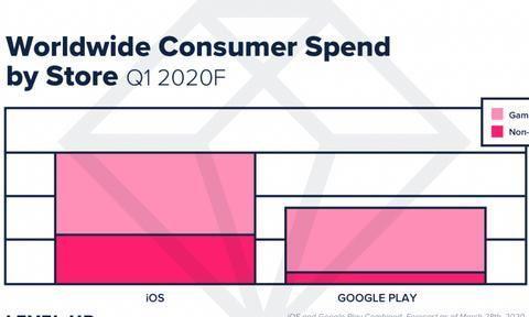 全球用户宅家移动应用消费创下新高 哪些类别更获青睐?