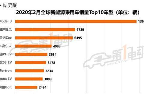 2月全球新能源车销量榜:中国车无缘前十!中国新能源不行了?