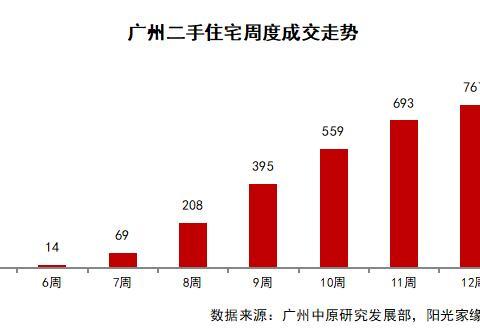 广州二手房现状:约2成业主,报价下跌5-10%!