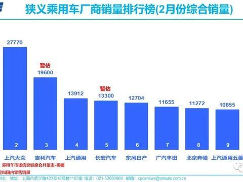 2020年2月车企销量排名:三家自主品牌入榜,长城本田无缘前十