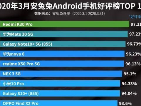 力压三星华为,小米5G手机斩获第一,30秒破亿!