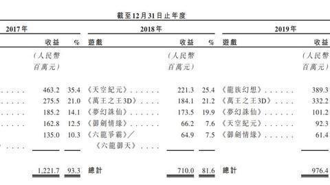 《龙族幻想》开发商拟港股上市,旗下两款游戏全年收入超3亿