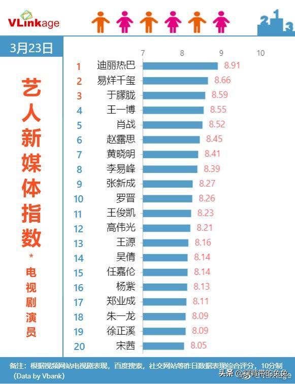 演员迪丽热巴在国内各大榜单,位列第一,演技商业价值爆棚