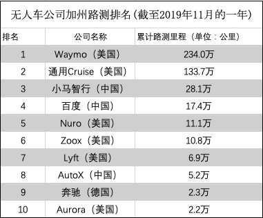 无人驾驶汽车品牌加州路测排名:前十中国占三席,苹果排12