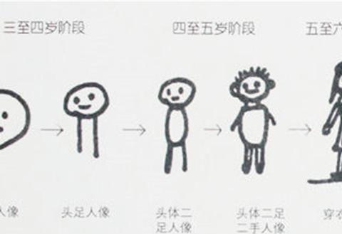 用绘画培养孩子想象力,很多家长踩了坑,具体生活中怎么做
