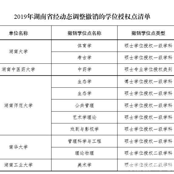关注丨@湖南艺考生,多校多个专业取消现场考,按高考成绩录取