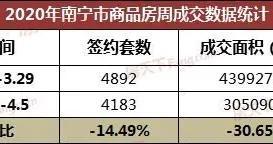 上周南宁商品房成交4183套 良庆占比超五成
