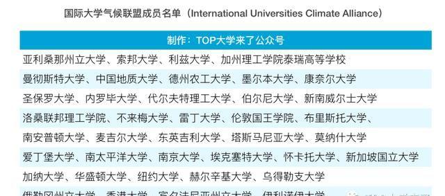 """南大建""""群""""!发起成立国际大学气候联盟"""