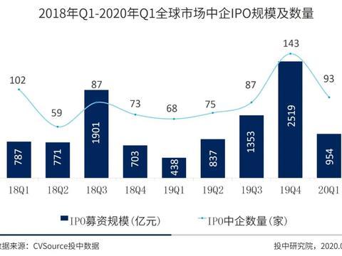一季度中国企业IPO融资近千亿 京沪高铁独占3成