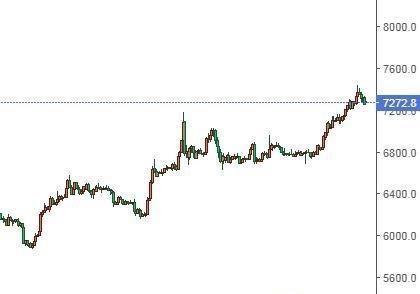 中金网0407数字货币日评:币价再现大涨 突破阻力后有望再上行