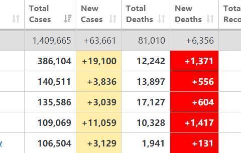 法国新增确诊1万1累计超德国,新增死亡1417例累计死亡过万