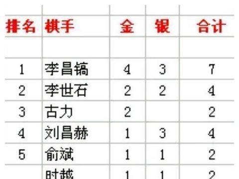 LG杯围棋赛金牌总榜 李昌镐4金李世石古力2金 柯洁俩4强