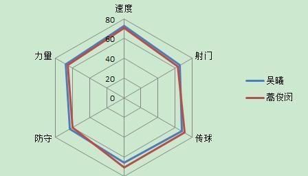吴曦、徐新+高拉特与蒿俊闵、池忠国+高拉特,哪组中场硬度更强