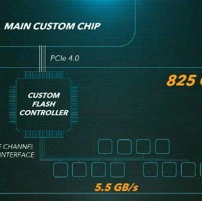 PS5三大已知特性详细解读:变频、固态和3D音频