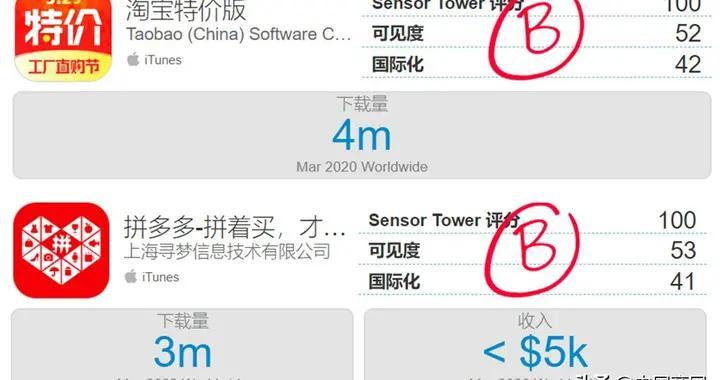 Sensor Tower机构显示:淘宝特价版3月下载量为拼多多三倍