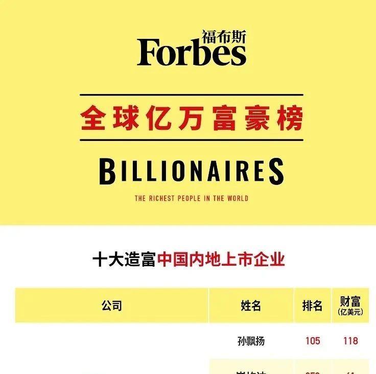 中国十大造富上市公司 | 福布斯全球亿万富豪榜