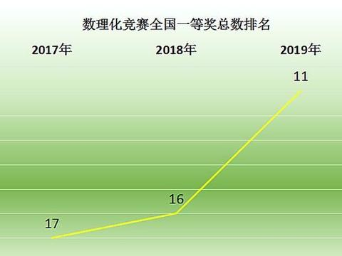 全省第1!深圳中学学科竞赛7人入选国家集训队