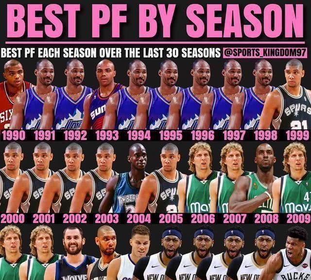 最近30年NBA最强大前锋:邓肯马龙不分伯仲,浓眉哥连续4年登顶