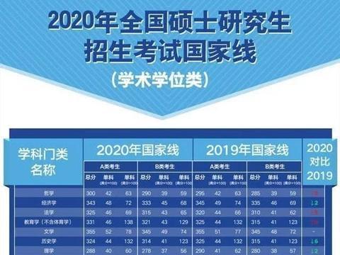 2020年考研国家线和2019年国家线对比,分数有增有减!