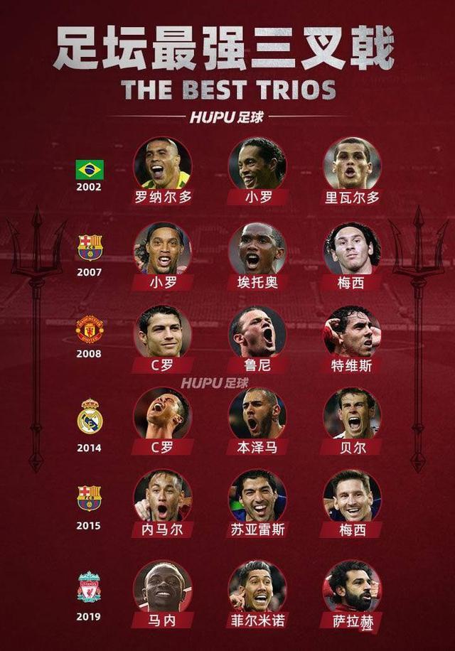 足球场上的6组强大的三叉戟组合,巴塞罗那两次上榜,C罗上榜