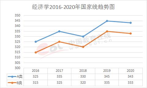 2020年考研国家分数线公布!2016年至2020年考研国家线及趋势图