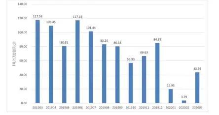 3月济南新建商品房网上销售13207套 住宅占了近一半