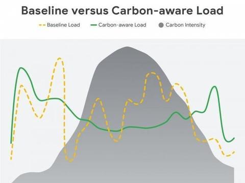 谷歌构建碳智能计算平台 让数据中心实现24/7碳中和