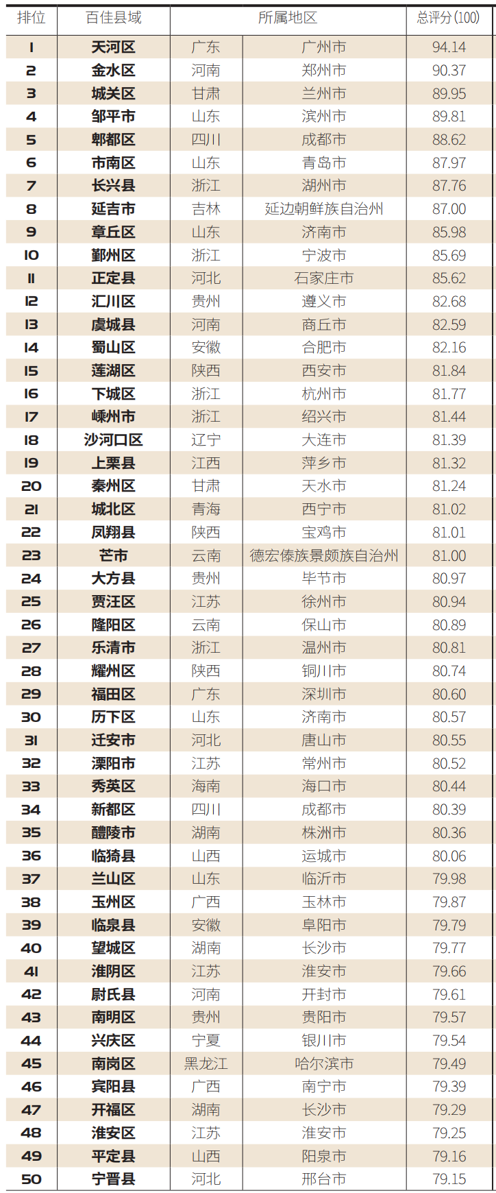 """【百县榜】""""2020中国医疗服务百佳县市""""榜单新鲜出炉!"""