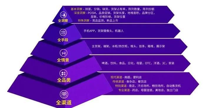 Trax发布全场景零售AI白皮书 重新定义中国实体零售AI市场