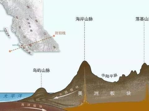 板块构造学说源于大陆漂移学说和海底扩张学说