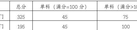 重要!中南财经政法大学2020考研复试安排来了!