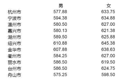 家长:浙江学生超一段线30分报浙江警察学院值吗
