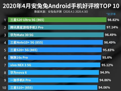 4月手机好评榜:华为Mate 30 5G第三,一加8 Pro上榜!