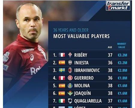 德转36岁以上球员身价榜:里贝里、伊涅斯塔、伊布位列前三