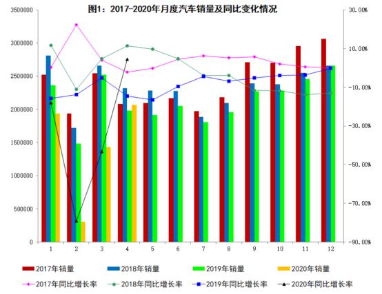 如何看待4月汽车销量同比增长4.4%?