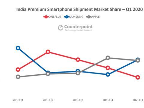 超越苹果,三星重夺印度高端智能手机市场份额第一