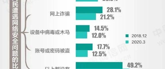 发布了!《中国互联网络发展状况统计报告》哪些与你有关?