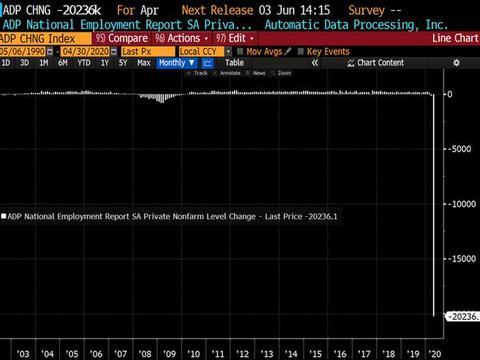 德璞资本:一个月2024万人被裁!美国4月ADP就业人数创史上最差