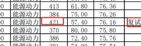 重庆大学电气工程学院420+高分生淘汰,考研党:究竟发生了什么