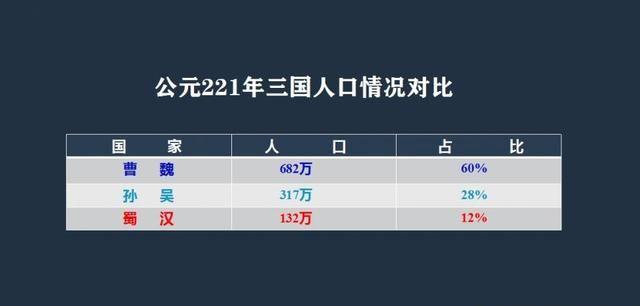 蜀汉人口_刘备去世到蜀汉灭亡四十年中,蜀汉人口数基本无变化有这两个原因