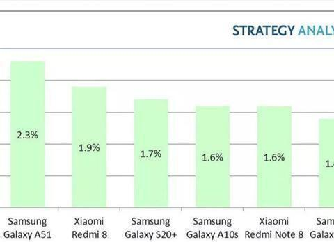 全球安卓手机畅销榜,三星多款机型上榜,Redmi Note8表现强势