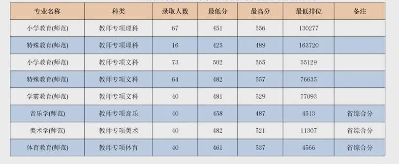 777名!岭南师范学院2020年招收公费师范生全广东最多!