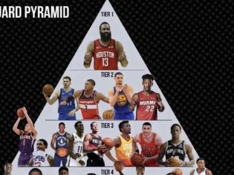 NBA现役分位金字塔:维金斯四档!东契奇高布克一档,一档争议!