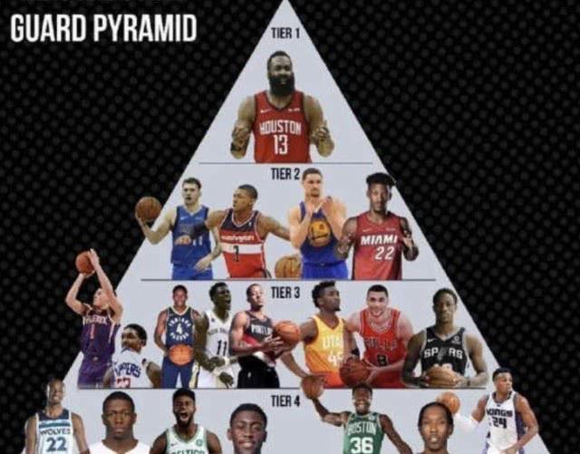 NBA现役分位金字塔:维金斯四档!东契奇高布克一档,一档争议
