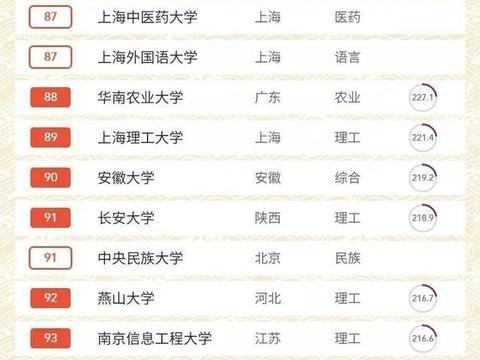 中国大学排名榜出炉,湖北大学排名第94位