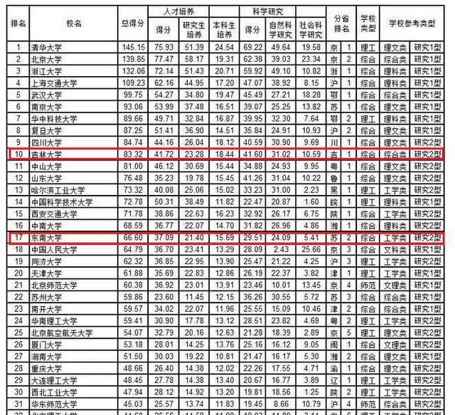 吉大排名比东南高很多,但东南录分高,考生更爱报考?有3点理由