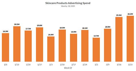 强生,宝洁和欧莱雅成为一季度护肤品类的最大广告金主