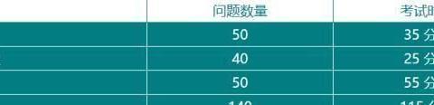 托福ITP中国版首日开放报名,最全报考指南汇总