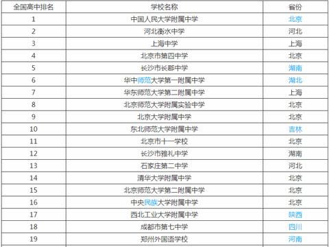 中国十大最牛高中排行榜:中国最强的十所高中有哪些呢?